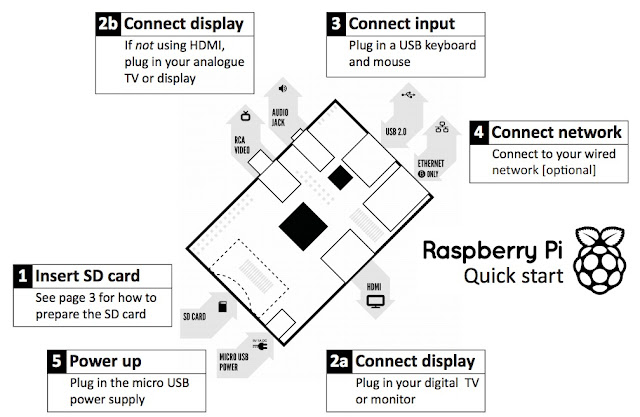 Raspberry Pi 3 Architecture Of Kali For Hackers Install Kali Linux Arm On Raspberry Pi