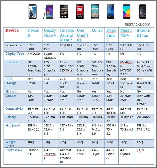 nexus 6 comparison chart