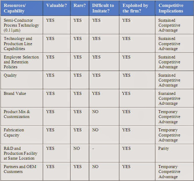 best buy vrio framework An overview of the vrio analysis framework  vrio and other resource-based  models suggest that a firm's competitive  valuable, rare, and inimitable find  themselves best served by selling to an intermediary  oh, and buy my books  too.