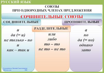 Союзы при однородных членах предложения - Наглядное пособие по русскому языку