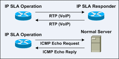 the operation of ip sla