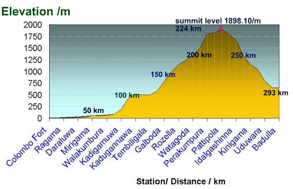 elevation / distance chart main line sri lanka