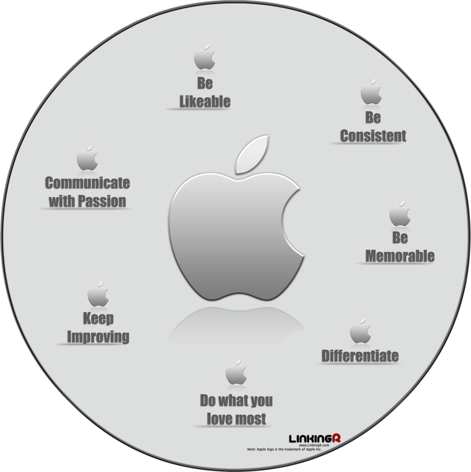 apple marketing 7 p s Forbes 400 america's richest self  here's the simple secret to apple's marketing  the popularity of apple's products is largely due to their.
