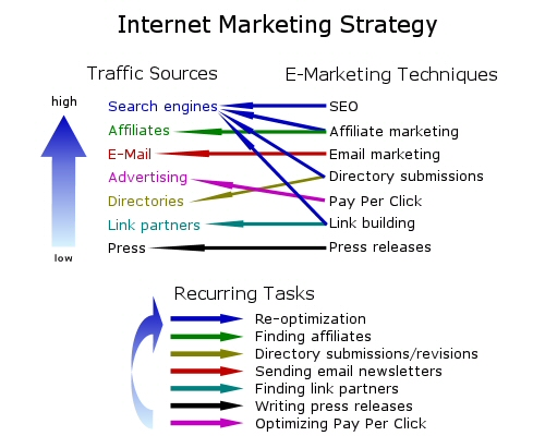 Effective marketing strategies for online business account