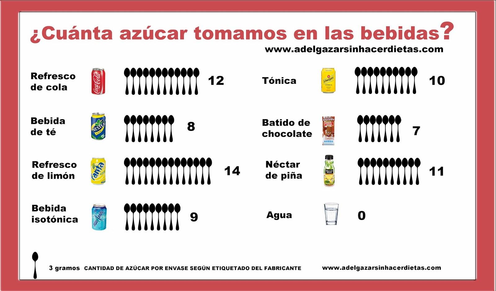 Los 5 alimentos que mas engordan: Top 5 bebidas azucaradas refrescos zumos