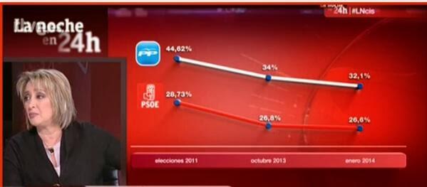 La noche en 24 horas, bajadas paralelas de PP y PSOE, 12 y 2 %