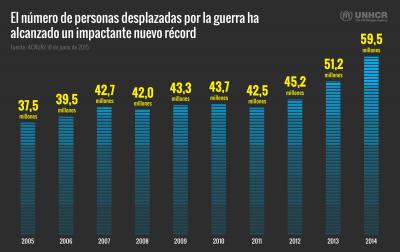 """Informe anual de ACNUR """"Tendencias Globales""""."""