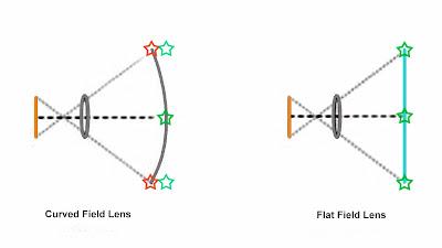 Flat Field Lens