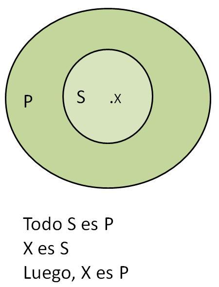 Ego sum qui sum falacias parte i formalmente estpido un diagrama de venn para que quede ms claro ccuart Choice Image
