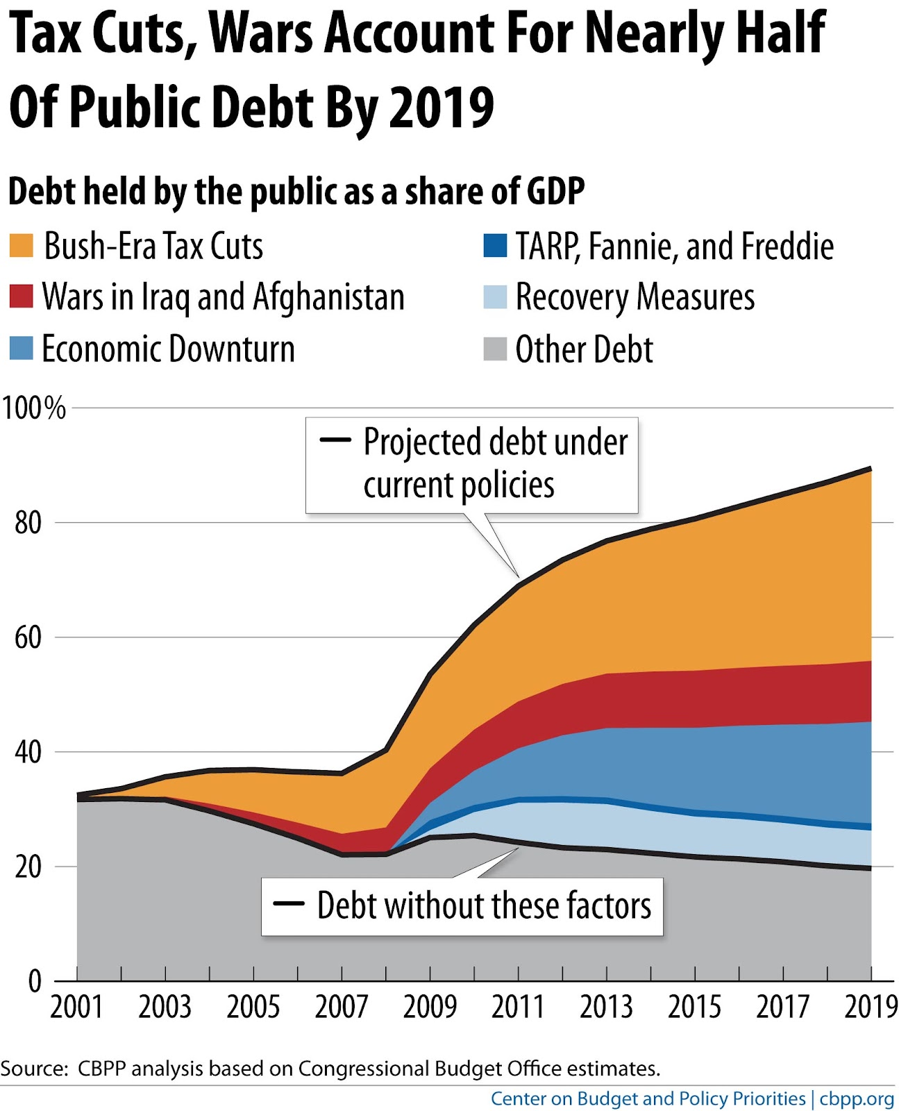 cause of debt The republican party is no longer so concerned about debts and deficits remember when republican leaders thought the national debt would cause the apocalypse but it's republicans who spent the eight years before the rise of trump discussing debt in apocalyptic terms they even opposed.