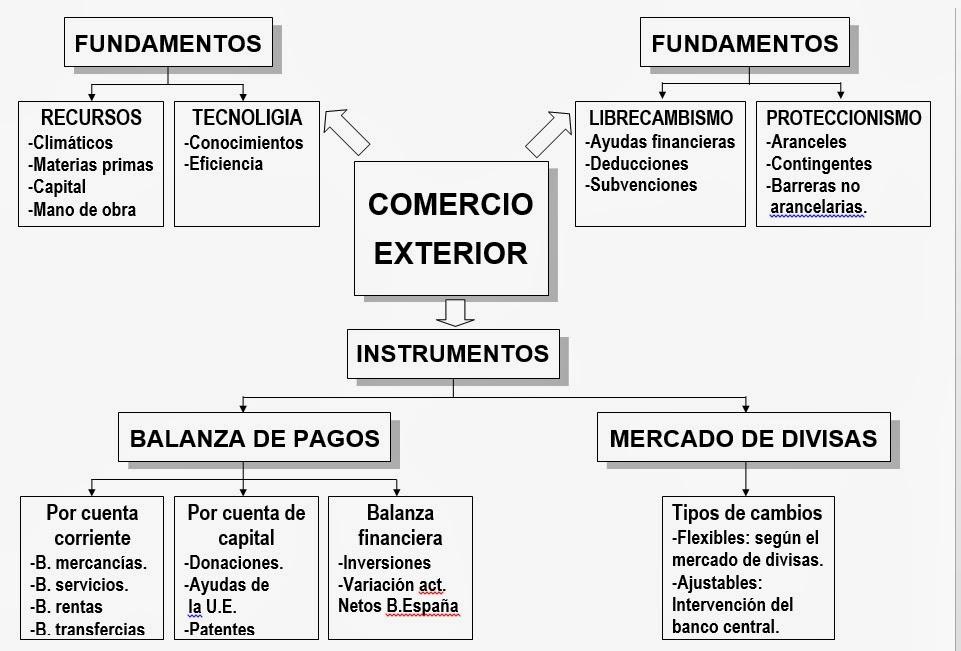 Comercio exterior etta b11 - Calculo de impuestos al comercio exterior ...
