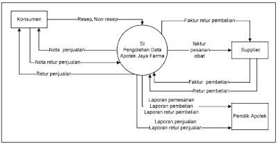 Blognya deppy pengembangan sistem informasi persediaan obat apotek diagram konteks yang diusulkan ccuart Images