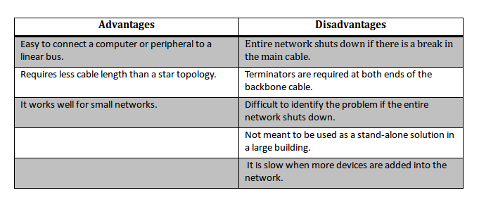 Network classification by network topology thecheesygeek advantages and disadvantages of bus network topology publicscrutiny Gallery