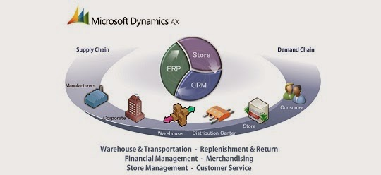 microsoft dynamics ax features