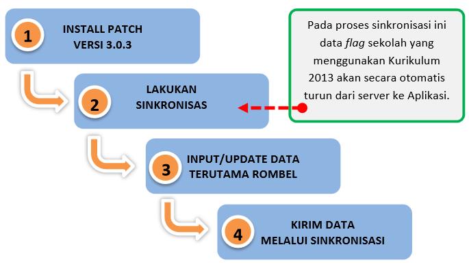CARA INSTALL PATCH DAPODIKDAS 3.03
