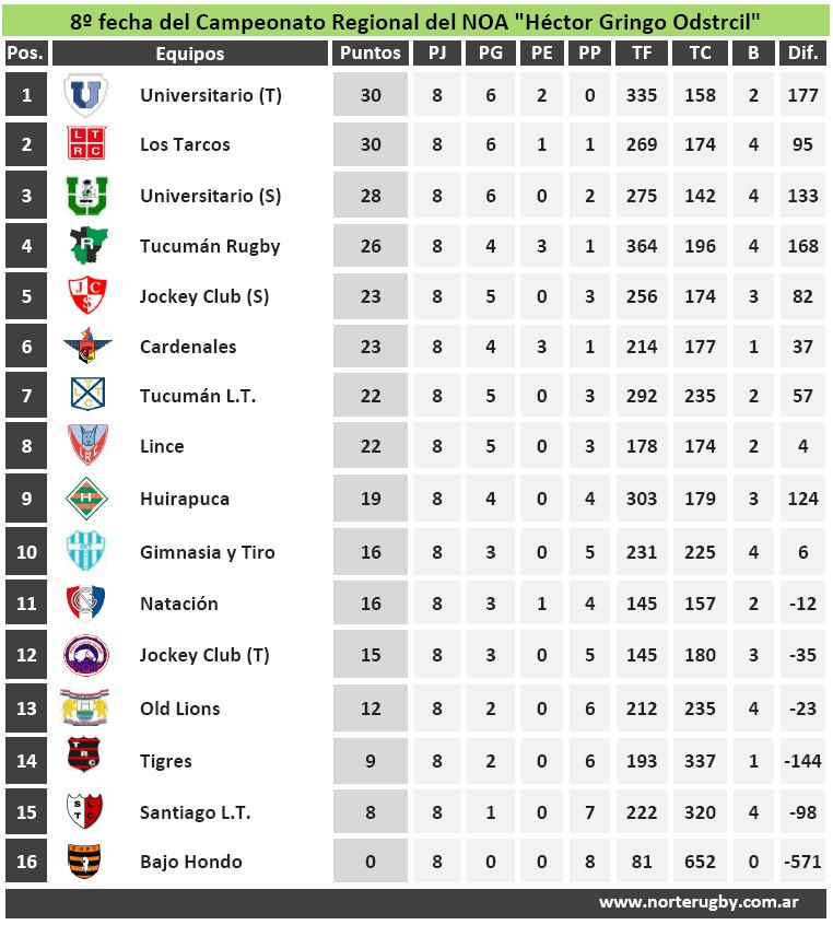 Posiciones del Campeonato Regional del NOA 2015
