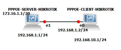 PPPoE Server di Mikrotik