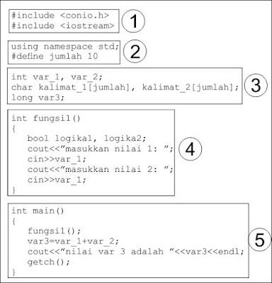 belajar pemrograman c++