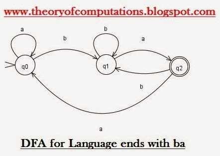 DFA for Language ends with ba