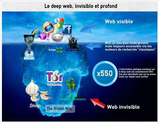 """شبكة الإنترنت العميقة : """" ما لا تعرفه عن الإنترنت الخفي - Deep Web"""
