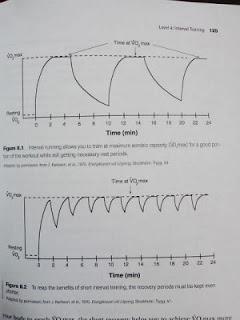 インターバル走における酸素摂取量の比較グラフ