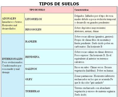 Caracteristicas edafologicas del suelo for Suelos y tipos de suelos