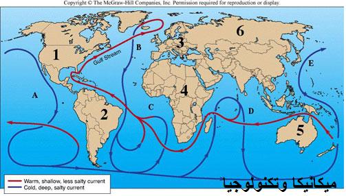 حركة تيارات المياه الباردة والحارة في المحيطات