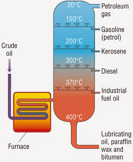 savvy chemist january 2015 rh derekcarrsavvy chemist blogspot com Fractional Distillation Column fractionating column diagram to label