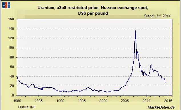 Uranpreis seit 1980