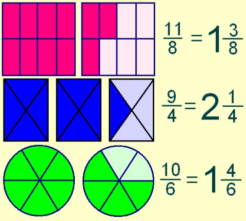 Integración Matemática 2012 BF&J: Fracciones