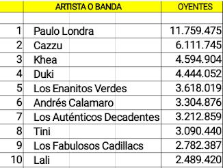 Las diez cuentas argentinas de artistas activos con mas oyentes mensuales en Spotify (07/11/18)