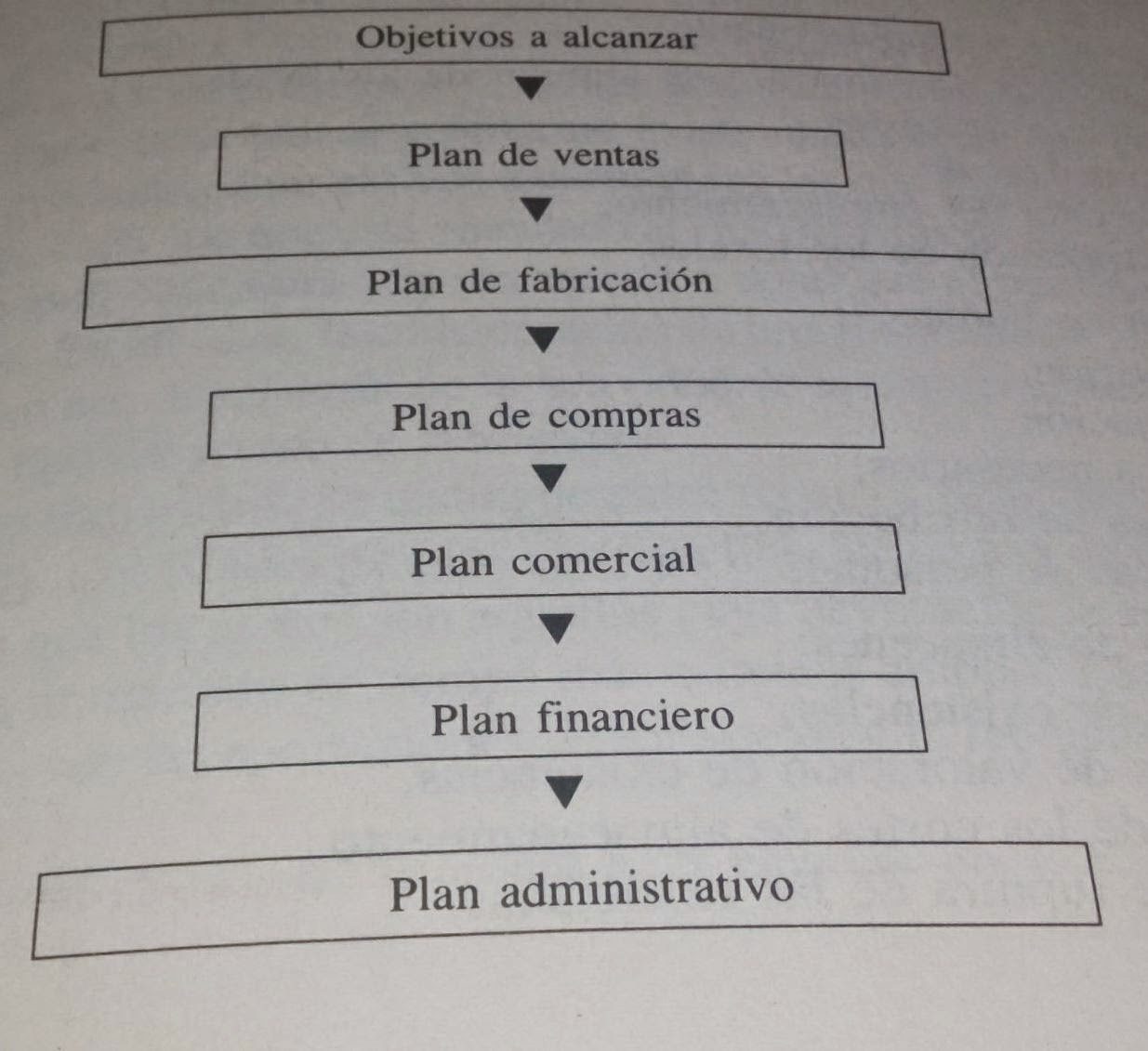 Elaboración del plan de negocio: Etapas y modelos.