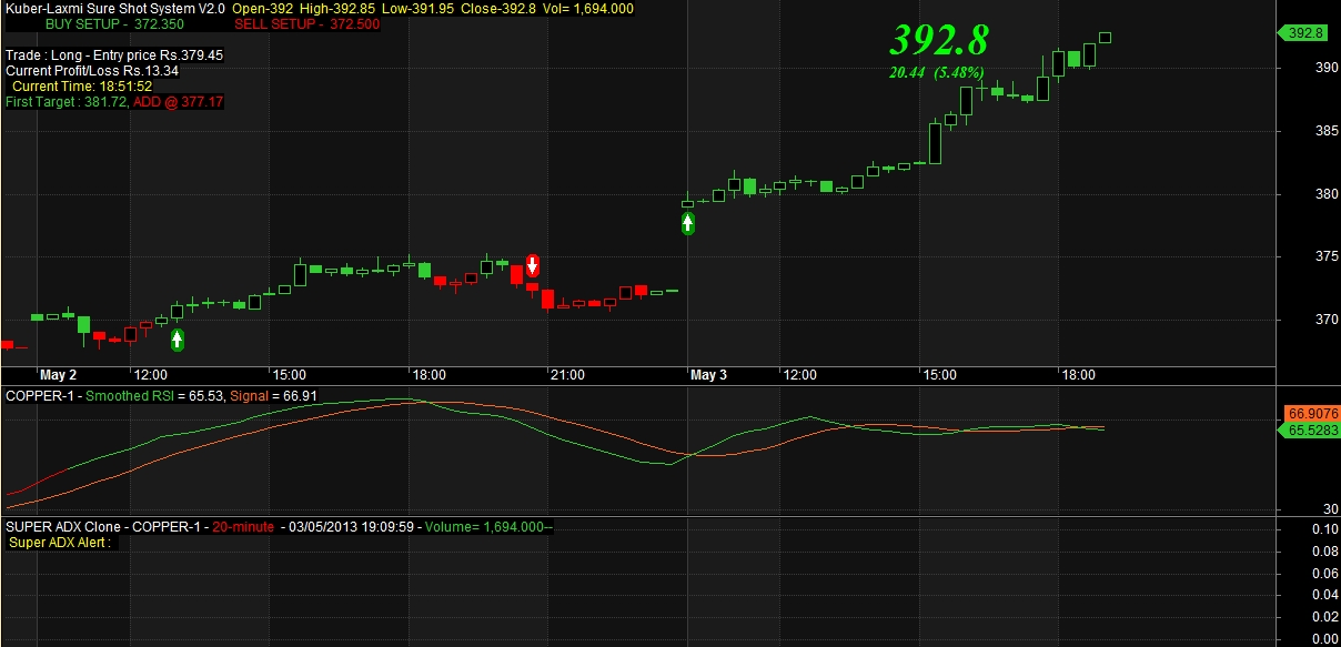 Copper intraday trading strategy