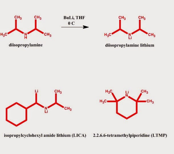 Fig. I.4: Synthesis of  diisopropylamine lithium (LDA) from diisopropylamine and butyl lithium. LICA and LTMP are often used today as bases instead of LDA since these are even more hindered and less nucleophilic minimizing the possibilities for side reactions.