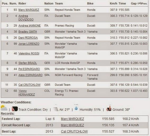 Hasil Kualifikasi Q2 MotoGP Brno Ceko 2014