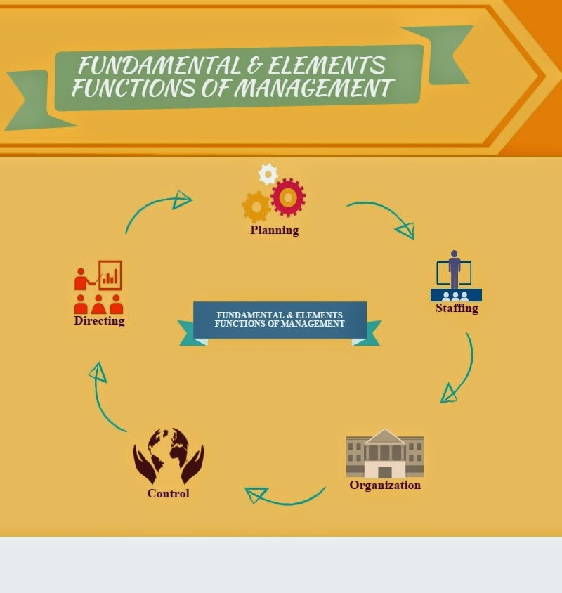 organizing functions of management Following are the five primary functions of management  the organizing,  staffing, directing and controlling functions stem from the planning.