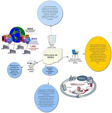 ¨Tipologias de red