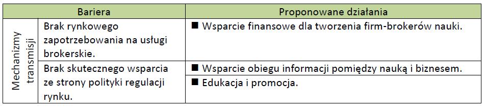 """Bariery: Mechanizmy transmisji - na podstawie """"Komercjalizacja badań naukowych w Polsce. Bariery i możliwości ich przełamania"""""""
