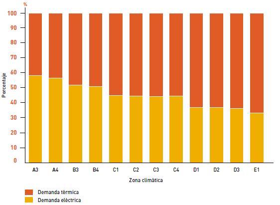 Distribución de la demanda energética en una vivienda unifamiliar en función de la zona climática