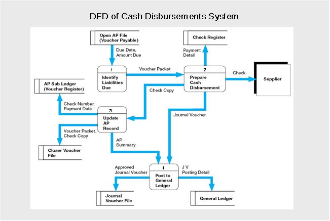 Sistem informasi akuntansi 242 sistem pengeluaran kas ccuart Gallery