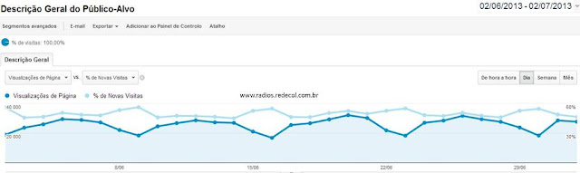 Número da Cidade de visitas do site Rádiocol - www.ouvirradiosonline.com.br