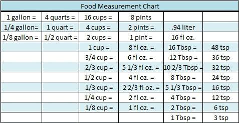 messurment chart: Food measurement chart a zesty bite