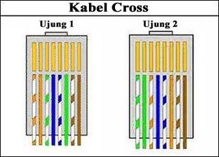 urutan kabel cross