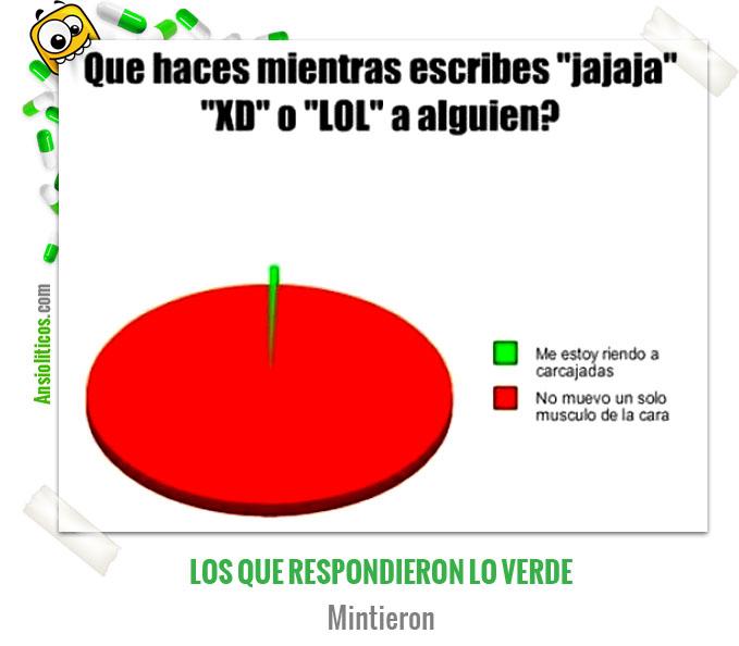 Gráfica Divertida sobre el uso de LOL XD o Jajajajajaja