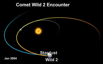 Stardust meets Comet Wild-2 in 2004. NASA, 2011.