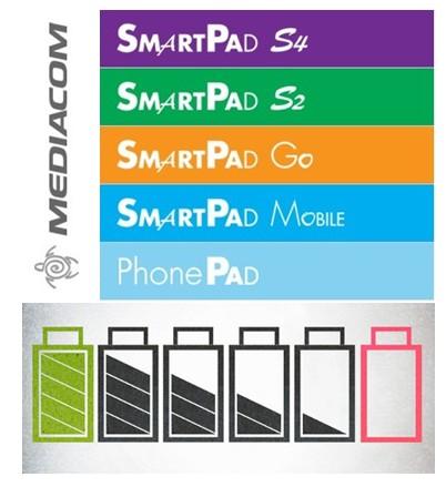 Una semplice guida per aumentare l'autonomia della batteria dei tablet mediacom e mantere l'efficienza nel tempo