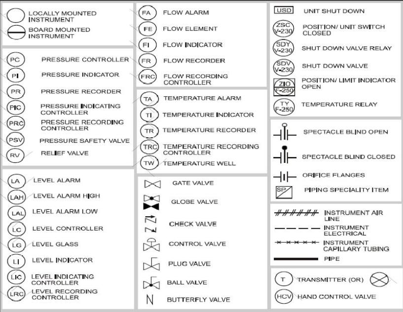 Your Instrumentation Common P Amp Id Symbols Using In