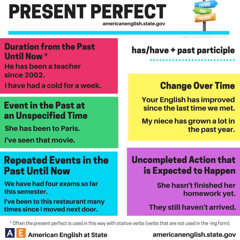 KEEPING TENSES CONSISTENT IN PARAGRAPH WRITING