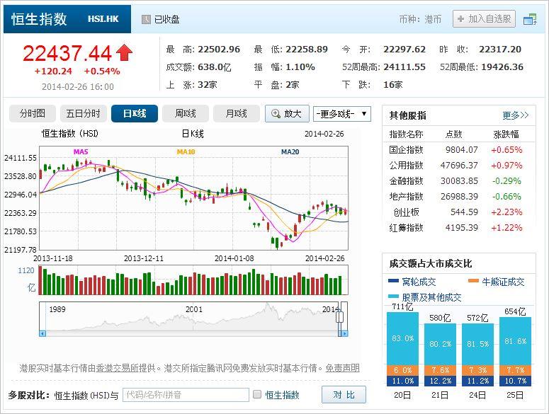 中国株コバンザメ投資 香港ハンセン指数20140226