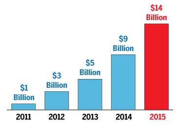 digital marketing  vs  social media spends